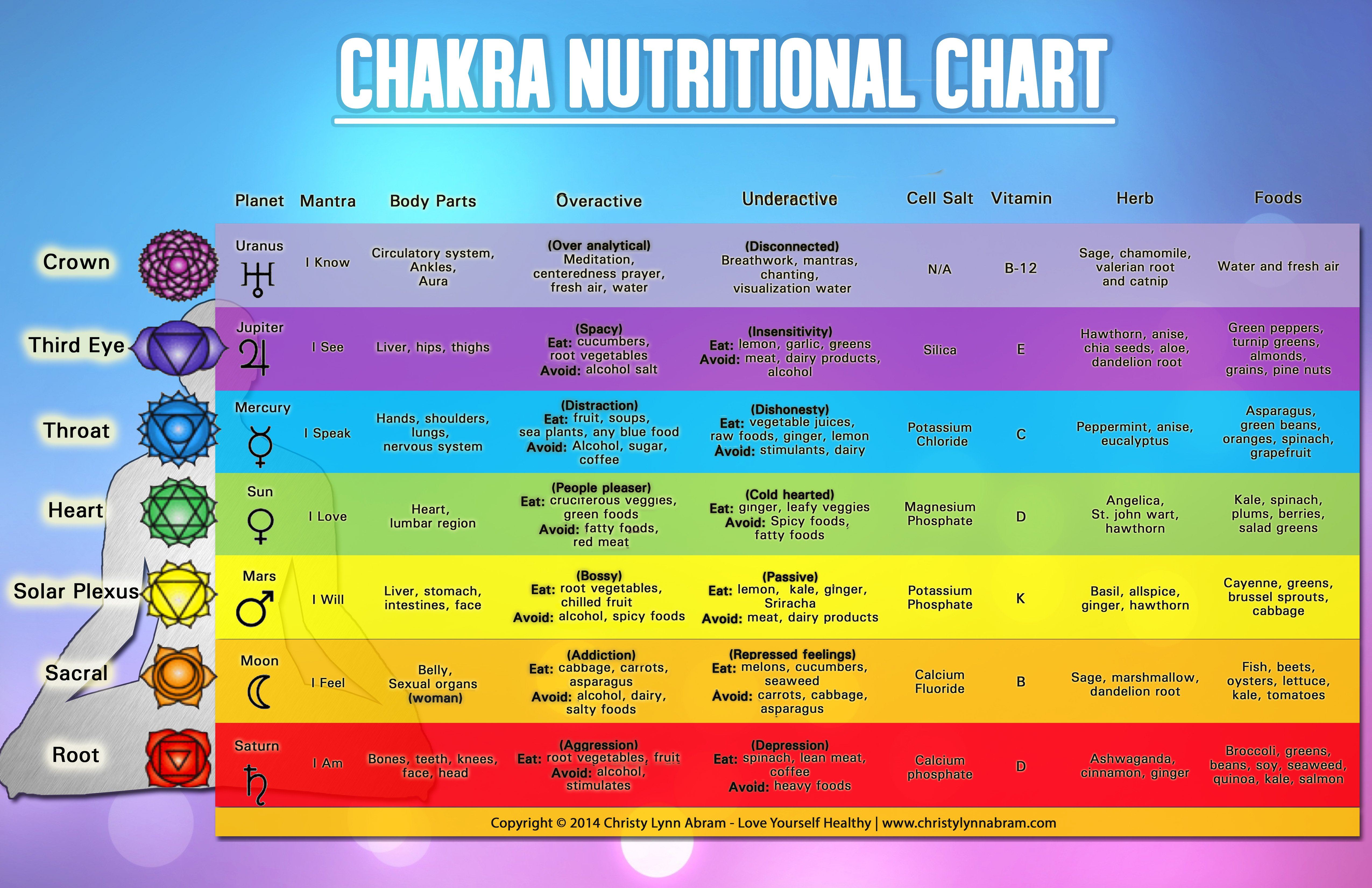 Chakra Color Charts Ibovnathandedecker